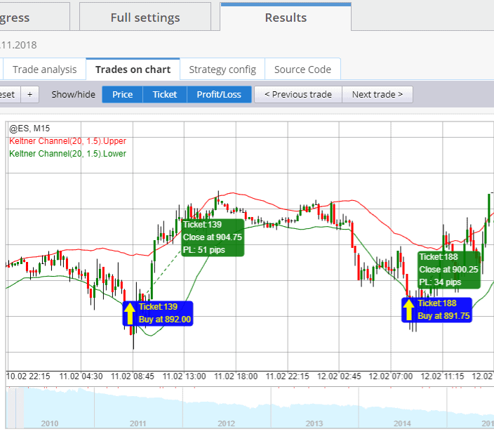 Strategyquant trades on chart