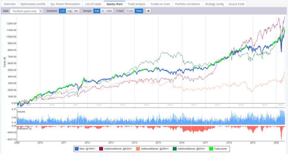 SQ  portfolio equity chart