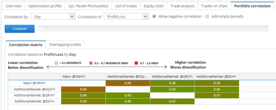 SQ portfolio strategy correlation
